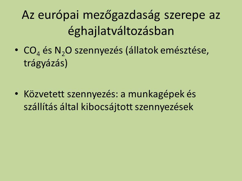 Az európai mezőgazdaság szerepe az éghajlatváltozásban CO 4 és N 2 O szennyezés (állatok emésztése, trágyázás) Közvetett szennyezés: a munkagépek és s