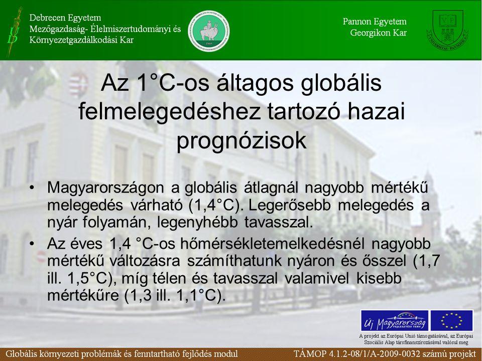 Az 1°C-os áltagos globális felmelegedéshez tartozó hazai prognózisok Magyarországon a globális átlagnál nagyobb mértékű melegedés várható (1,4°C). Leg