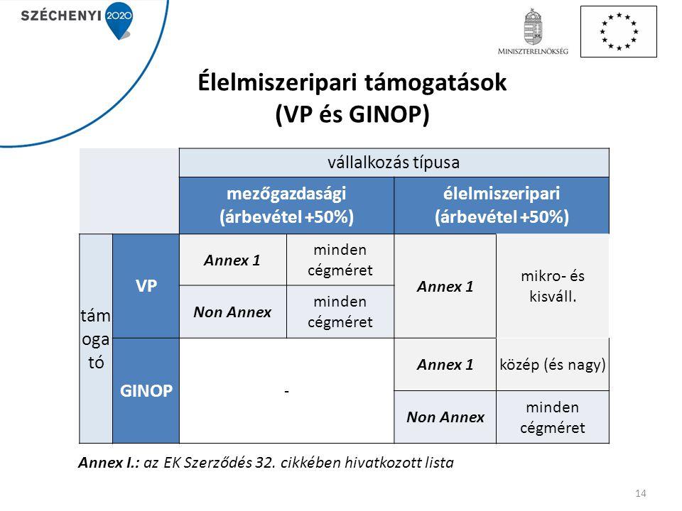 Élelmiszeripari támogatások (VP és GINOP) vállalkozás típusa mezőgazdasági (árbevétel +50%) élelmiszeripari (árbevétel +50%) tám oga tó VP Annex 1 min
