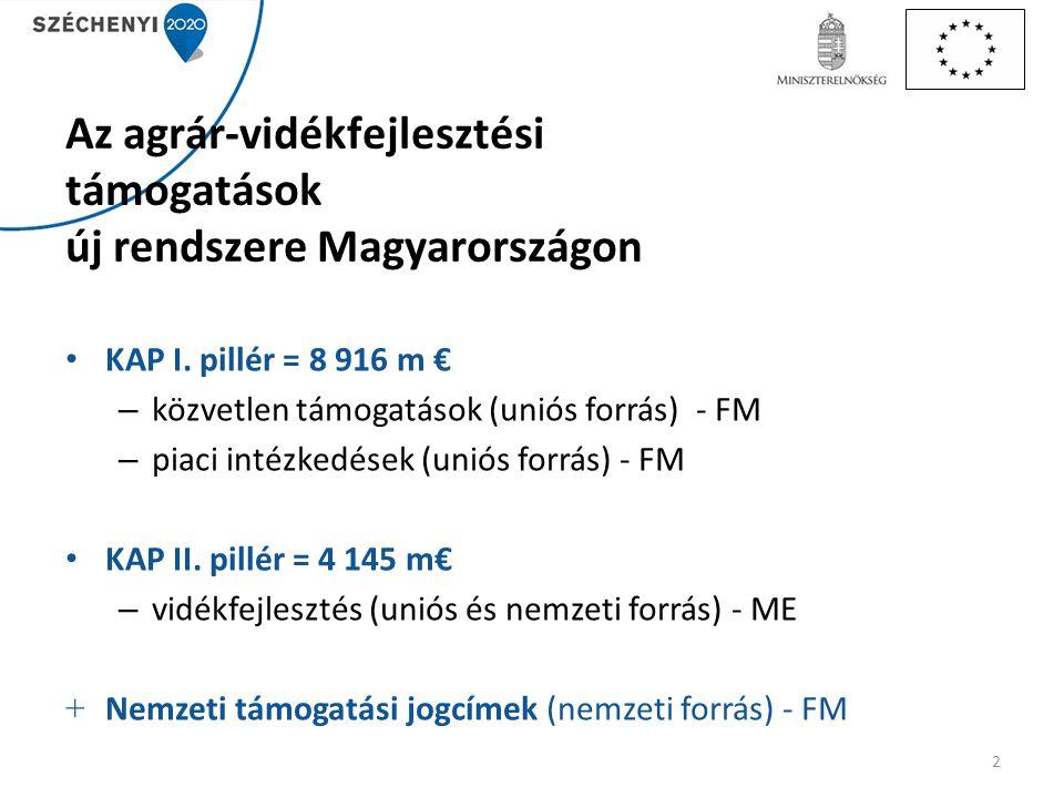 Az agrár-vidékfejlesztési támogatások új rendszere Magyarországon KAP I. pillér = 8 916 m € – közvetlen támogatások (uniós forrás) - FM – piaci intézk