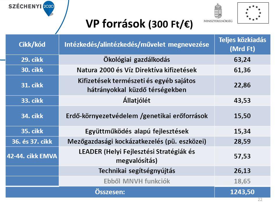 VP források (300 Ft/€) Cikk/kódIntézkedés/alintézkedés/művelet megnevezése Teljes közkiadás (Mrd Ft) 29. cikk Ökológiai gazdálkodás63,24 30. cikk Natu