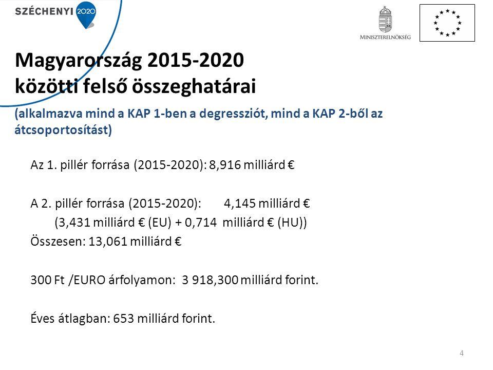 Magyarország 2015-2020 közötti felső összeghatárai (alkalmazva mind a KAP 1-ben a degressziót, mind a KAP 2-ből az átcsoportosítást) Az 1. pillér forr