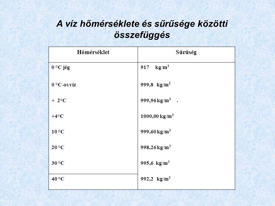 HőmérsékletSűrűség 0 °C jég917 kg/m 3 0 °C-os víz999,8 kg/m 3 + 2°C999,96 kg/m 3.