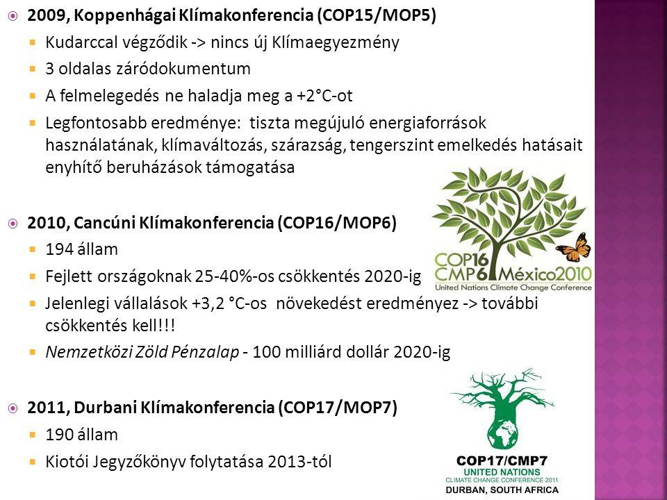  2009, Koppenhágai Klímakonferencia (COP15/MOP5)  Kudarccal végződik -> nincs új Klímaegyezmény  3 oldalas záródokumentum  A felmelegedés ne haladja meg a +2°C-ot  Legfontosabb eredménye: tiszta megújuló energiaforrások használatának, klímaváltozás, szárazság, tengerszint emelkedés hatásait enyhítő beruházások támogatása  2010, Cancúni Klímakonferencia (COP16/MOP6)  194 állam  Fejlett országoknak 25-40%-os csökkentés 2020-ig  Jelenlegi vállalások +3,2 °C-os növekedést eredményez -> további csökkentés kell!!.