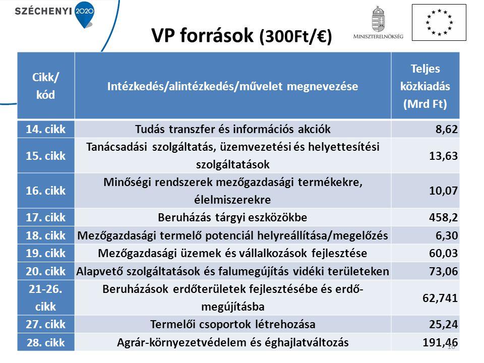 VP források (300Ft/€) Cikk/ kód Intézkedés/alintézkedés/művelet megnevezése Teljes közkiadás (Mrd Ft) 14. cikkTudás transzfer és információs akciók8,6