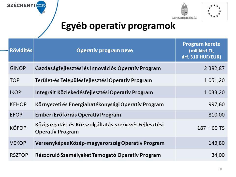 Egyéb operatív programok 18 RövidítésOperatív program neve Program kerete (milliárd Ft, árf. 310 HUF/EUR) GINOPGazdaságfejlesztési és Innovációs Opera