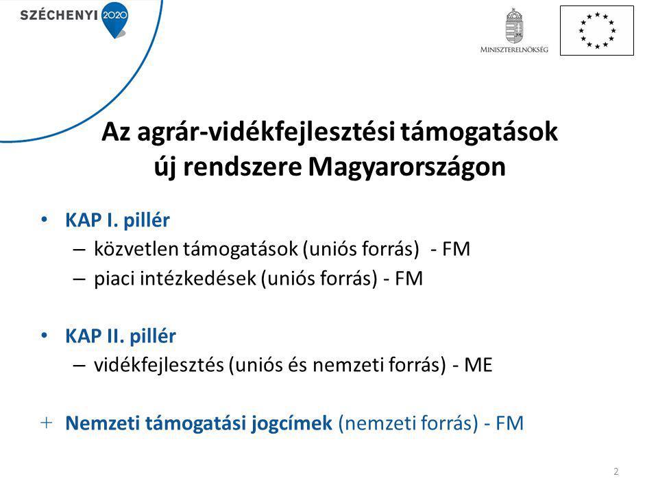 Az agrár-vidékfejlesztési támogatások új rendszere Magyarországon KAP I.