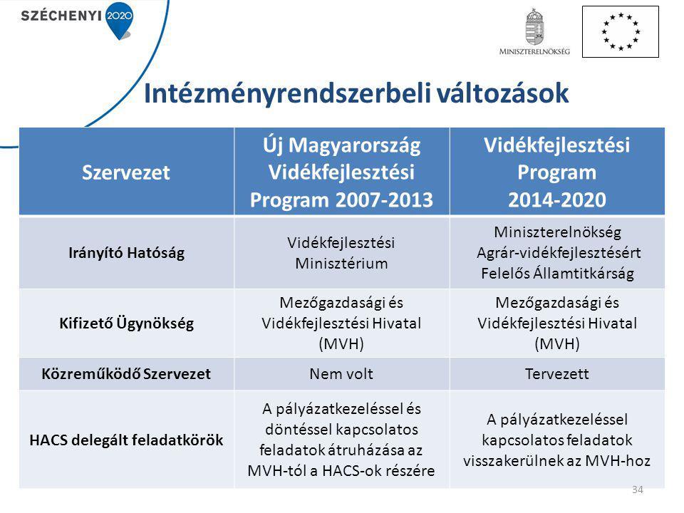 Intézményrendszerbeli változások Szervezet Új Magyarország Vidékfejlesztési Program 2007-2013 Vidékfejlesztési Program 2014-2020 Irányító Hatóság Vidékfejlesztési Minisztérium Miniszterelnökség Agrár-vidékfejlesztésért Felelős Államtitkárság Kifizető Ügynökség Mezőgazdasági és Vidékfejlesztési Hivatal (MVH) Mezőgazdasági és Vidékfejlesztési Hivatal (MVH) Közreműködő SzervezetNem voltTervezett HACS delegált feladatkörök A pályázatkezeléssel és döntéssel kapcsolatos feladatok átruházása az MVH-tól a HACS-ok részére A pályázatkezeléssel kapcsolatos feladatok visszakerülnek az MVH-hoz 34