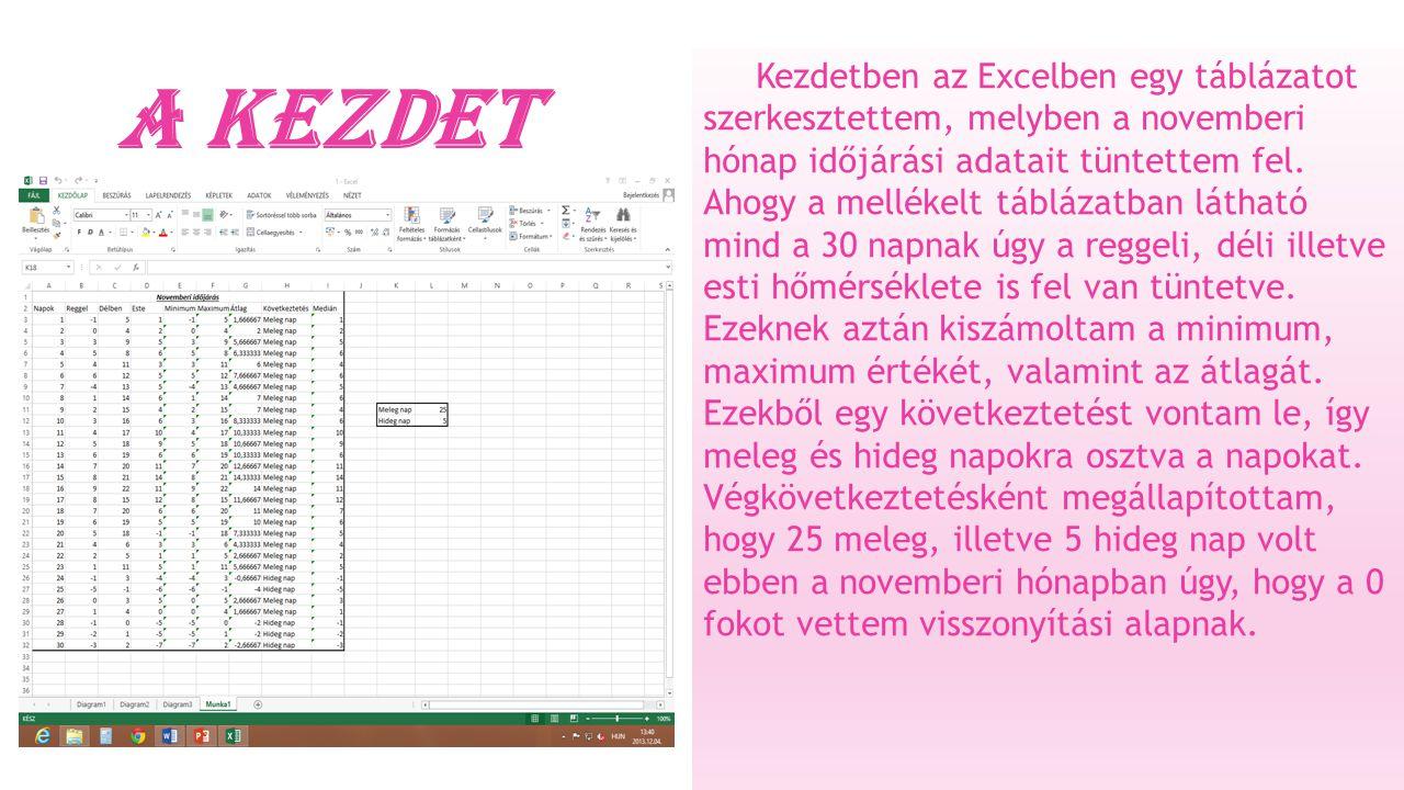 A kezdet Kezdetben az Excelben egy táblázatot szerkesztettem, melyben a novemberi hónap időjárási adatait tüntettem fel.