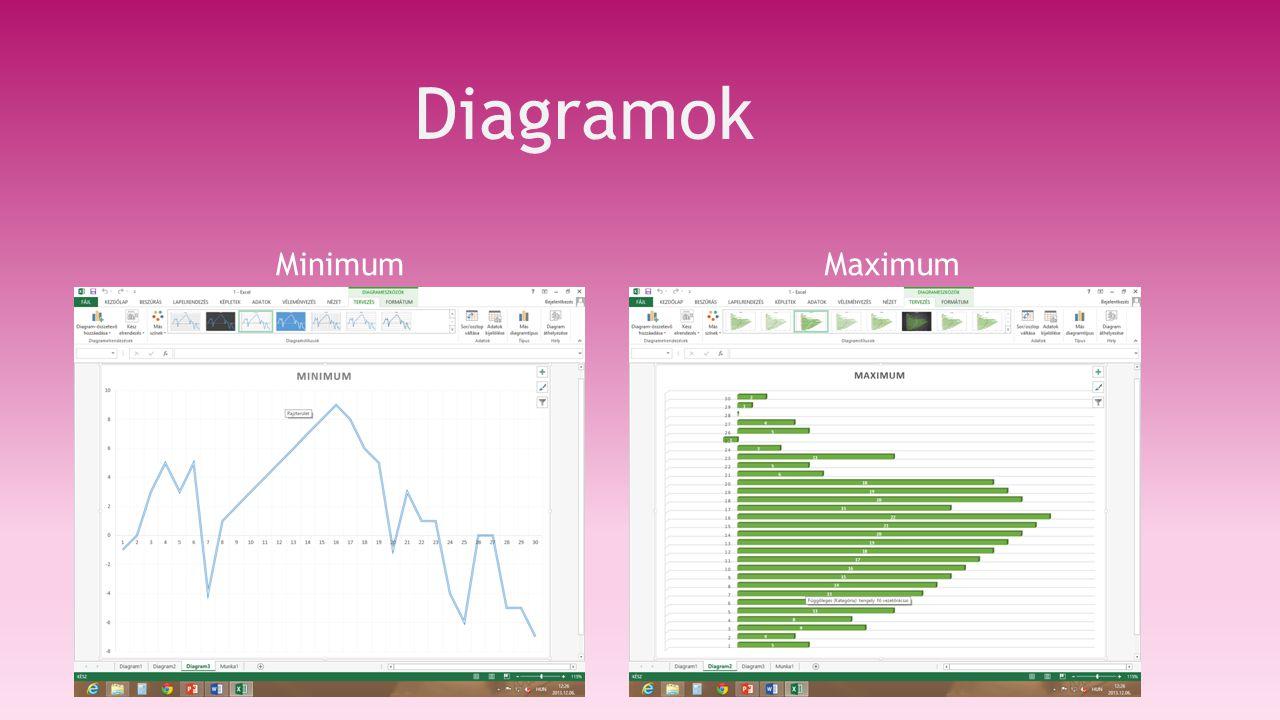 Diagramok Minimum Maximum