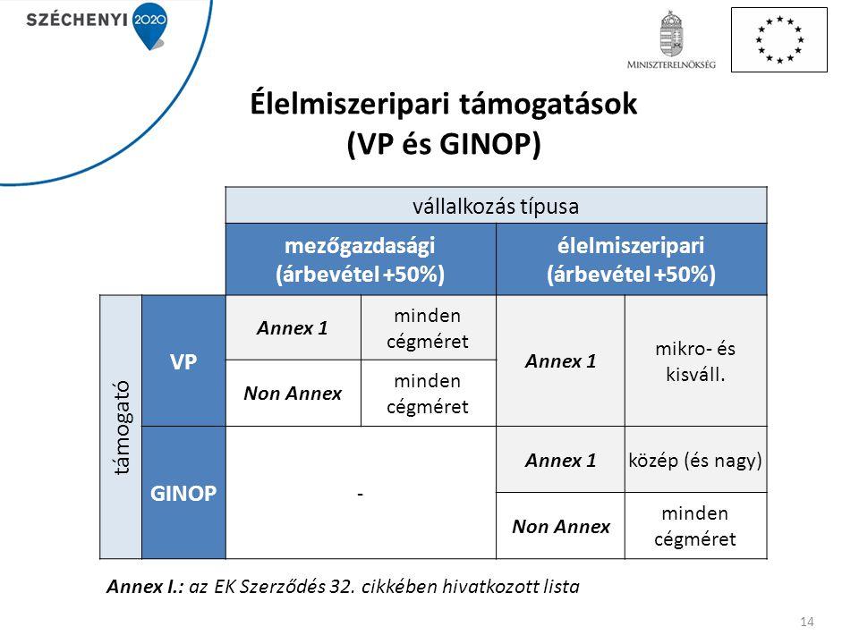 Élelmiszeripari támogatások (VP és GINOP) vállalkozás típusa mezőgazdasági (árbevétel +50%) élelmiszeripari (árbevétel +50%) támogató VP Annex 1 minde