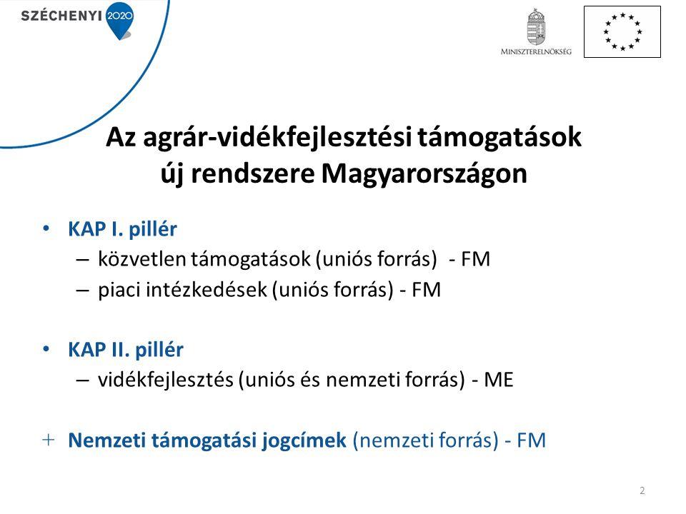 Az agrár-vidékfejlesztési támogatások új rendszere Magyarországon KAP I. pillér – közvetlen támogatások (uniós forrás) - FM – piaci intézkedések (unió