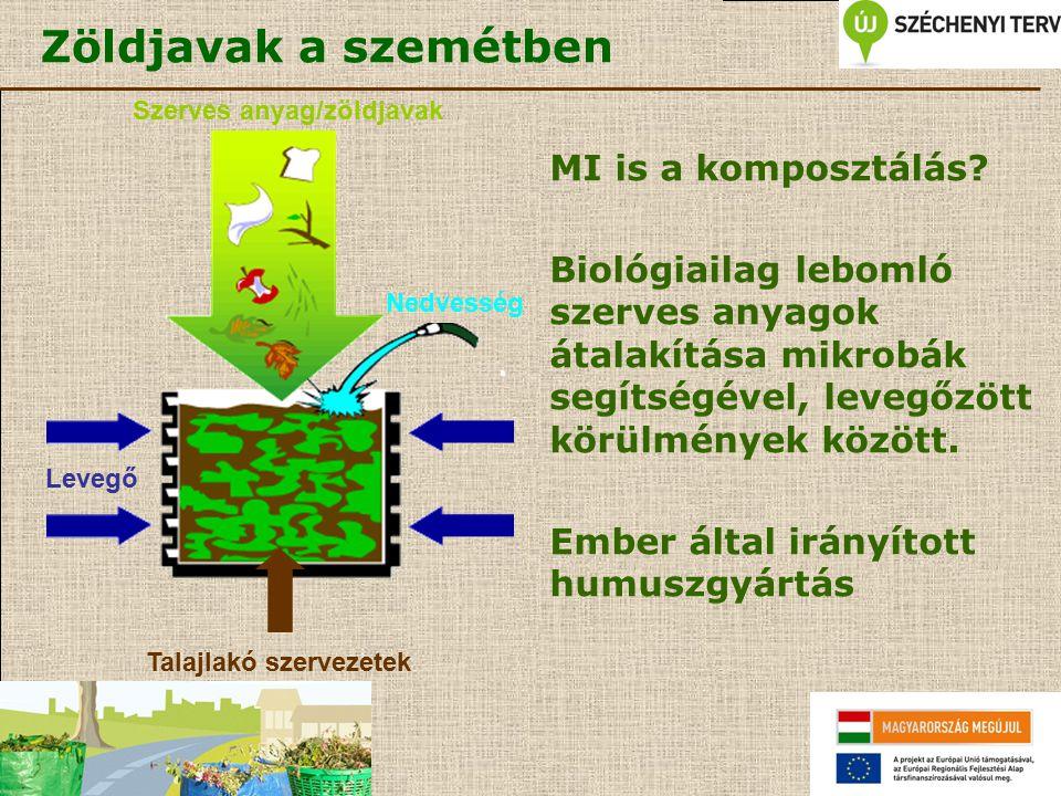 Zöldjavak a szemétben MI is a komposztálás? Biológiailag lebomló szerves anyagok átalakítása mikrobák segítségével, levegőzött körülmények között. Emb