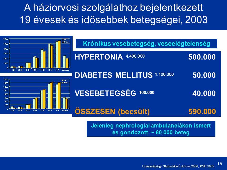 16 A háziorvosi szolgálathoz bejelentkezett 19 évesek és idősebbek betegségei, 2003 Krónikus vesebetegség, veseelégtelenség HYPERTONIA 4.400.000 500.000 DIABETES MELLITUS 1.100.000 50.000 VESEBETEGSÉG 100.000 40.000 ÖSSZESEN (becsült) 590.000 Jelenleg nephrologiai ambulanciákon ismert és gondozott ~ 60.000 beteg Egészségügyi Statisztikai Évkönyv 2004, KSH 2005.