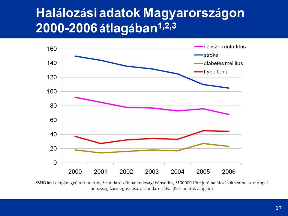 17 Hal á loz á si adatok Magyarorsz á gon 2000-2006 á tlag á ban 1,2,3 1 BNO kód alapján gyűjtött adatok, 2 standardizált halandósági hányados, 3 1000