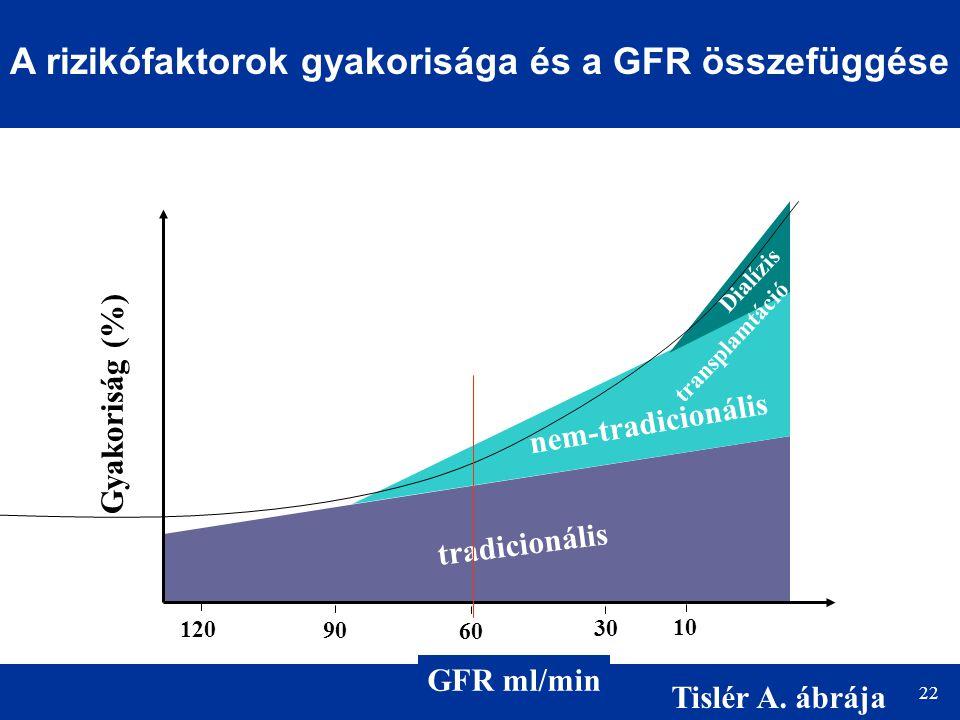 22 A rizikófaktorok gyakorisága és a GFR összefüggése GFR ml/min 120 90 30 60 10 Gyakoriság (%) tradicionális nem-tradicionális Dialízis transplamtáci