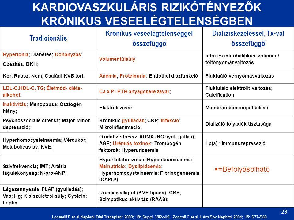 23 KARDIOVASZKULÁRIS RIZIKÓTÉNYEZŐK KRÓNIKUS VESEELÉGTELENSÉGBEN Tradicionális Krónikus veseelégtelenséggel összefüggő Dialíziskezeléssel, Tx-val összefüggő Hypertonia; Diabetes; Dohányzás; Obezitás, BKH; Volumentúlsúly Intra és interdialítikus volumen/ töltőnyomásváltozás Kor; Rassz; Nem; Családi KVB tört.Anémia; Proteinuria; Endothel diszfunkcióFluktuáló vérnyomásváltozás LDL-C,HDL-C, TG; Életmód- diéta- alkohol; Ca x P- PTH anyagcsere zavar; Fluktuiáló elektrolit változás; Calcification Inaktivítás; Menopausa; Ösztogén hiány; ElektrolitzavarMembrán biocompatibilitás Psychoszocialis stressz; Major-Minor depresszió; Krónikus gyulladás; CRP; Infekció; Mikroinflammacio; Dializáló folyadék tisztasága Hyperhomocysteinaemia; Vércukor; Metabolicus sy; KVE; Oxidatív stressz, ADMA (NO synt.