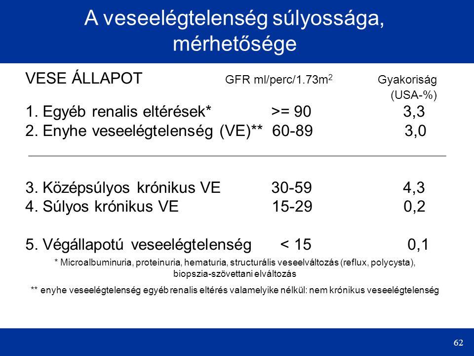 62 A veseelégtelenség súlyossága, mérhetősége VESE ÁLLAPOT GFR ml/perc/1.73m 2 Gyakoriság (USA-%) 1. Egyéb renalis eltérések* >= 90 3,3 2. Enyhe vesee