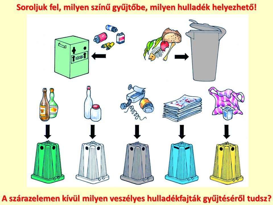 Soroljuk fel, milyen színű gyűjtőbe, milyen hulladék helyezhető! A szárazelemen kívül milyen veszélyes hulladékfajták gyűjtéséről tudsz?