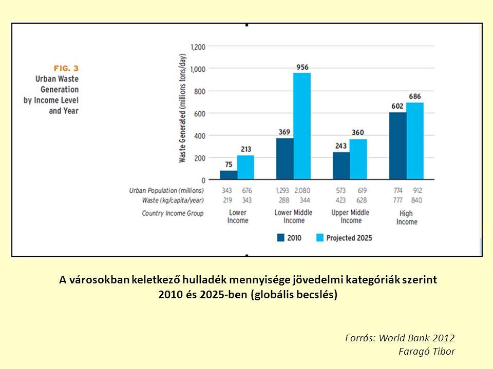 A városokban keletkező hulladék mennyisége jövedelmi kategóriák szerint 2010 és 2025-ben (globális becslés) Forrás: World Bank 2012 Faragó Tibor