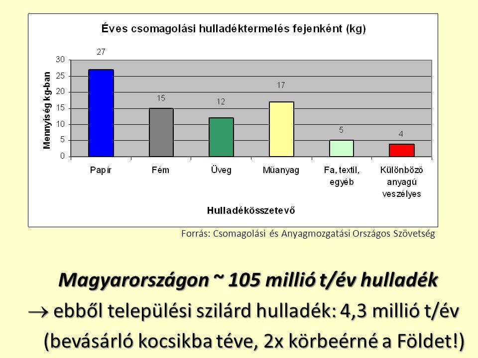 Magyarországon ~ 105 millió t/év hulladék  ebből települési szilárd hulladék: 4,3 millió t/év  ebből települési szilárd hulladék: 4,3 millió t/év (b
