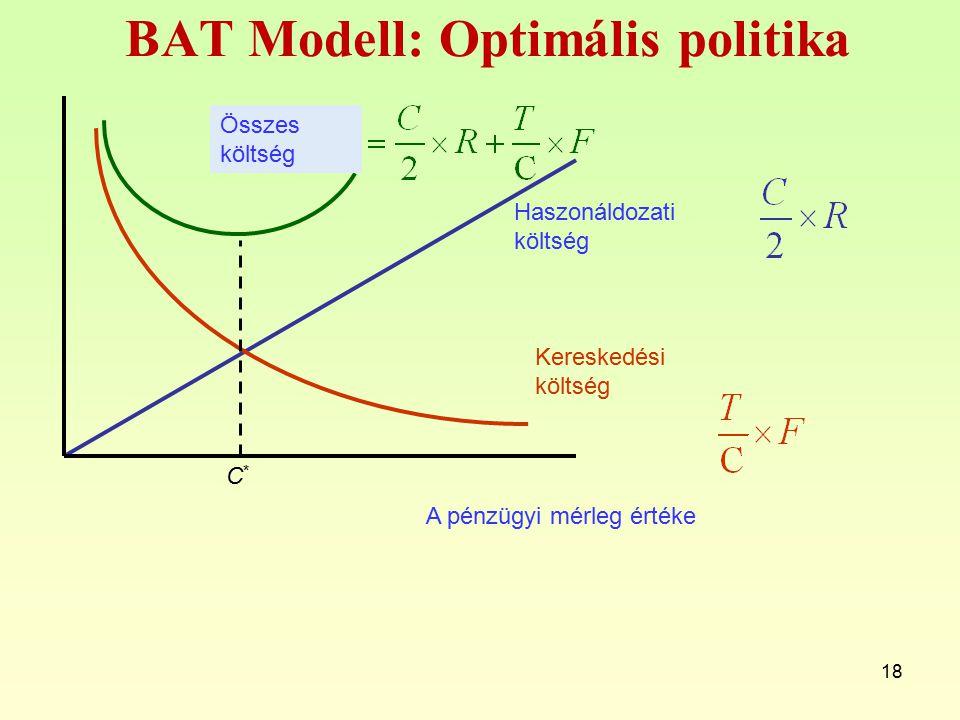 18 Haszonáldozati költség Kereskedési költség Összes költség BAT Modell: Optimális politika C*C* A pénzügyi mérleg értéke