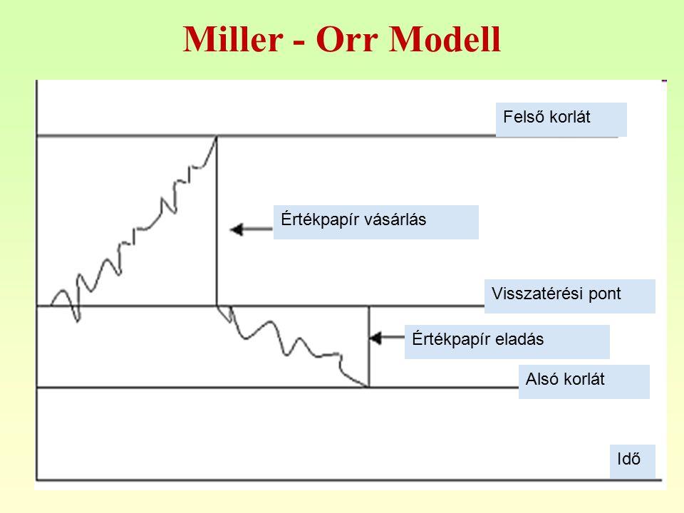 23 Miller - Orr Modell Felső korlát Alsó korlát Értékpapír vásárlás Értékpapír eladás Visszatérési pont Idő