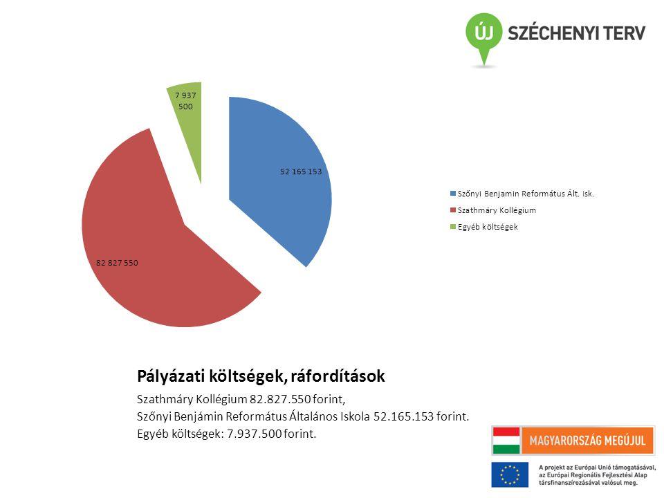 Pályázat jelenlegi állása Közbeszerzési eljárás augusztus elején lezárult Kivitelező cég: K-Bauwerk Kft.