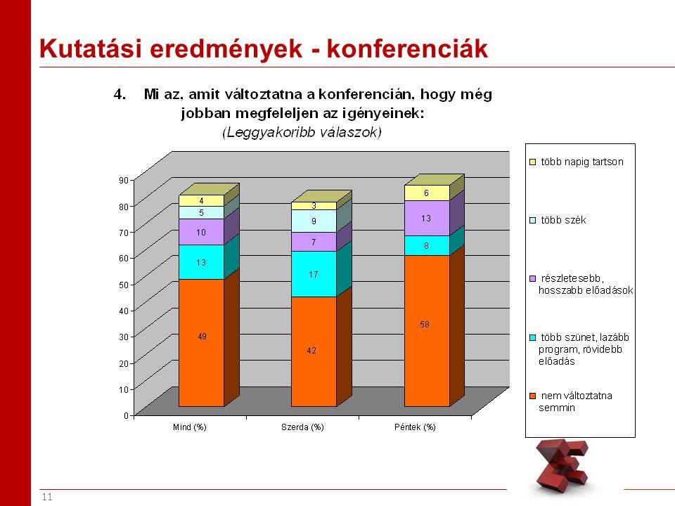 11 Kutatási eredmények - konferenciák