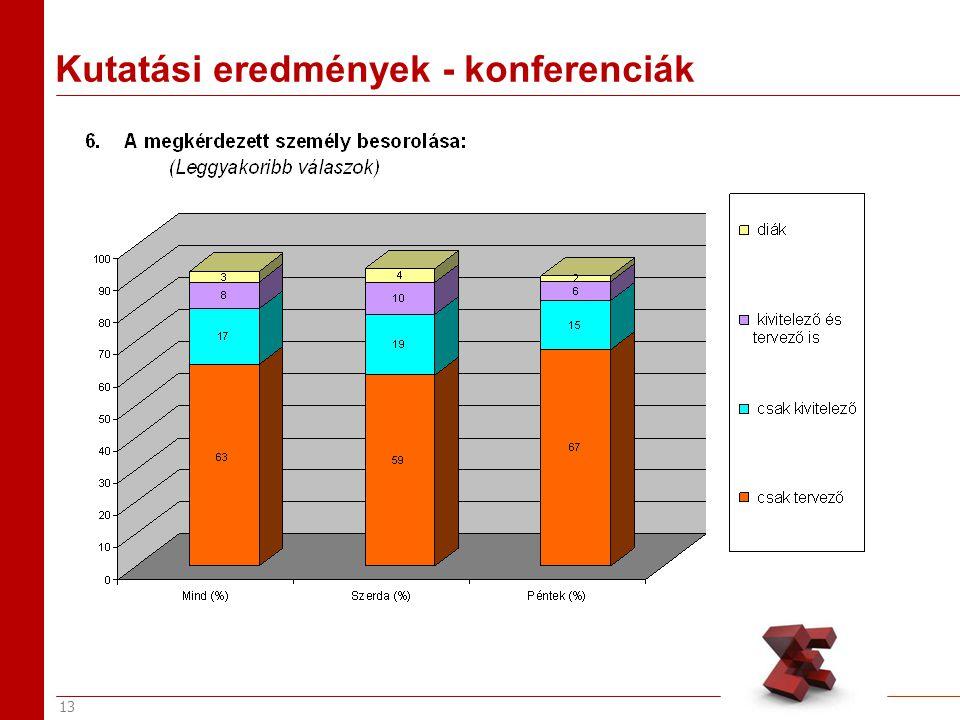 13 Kutatási eredmények - konferenciák