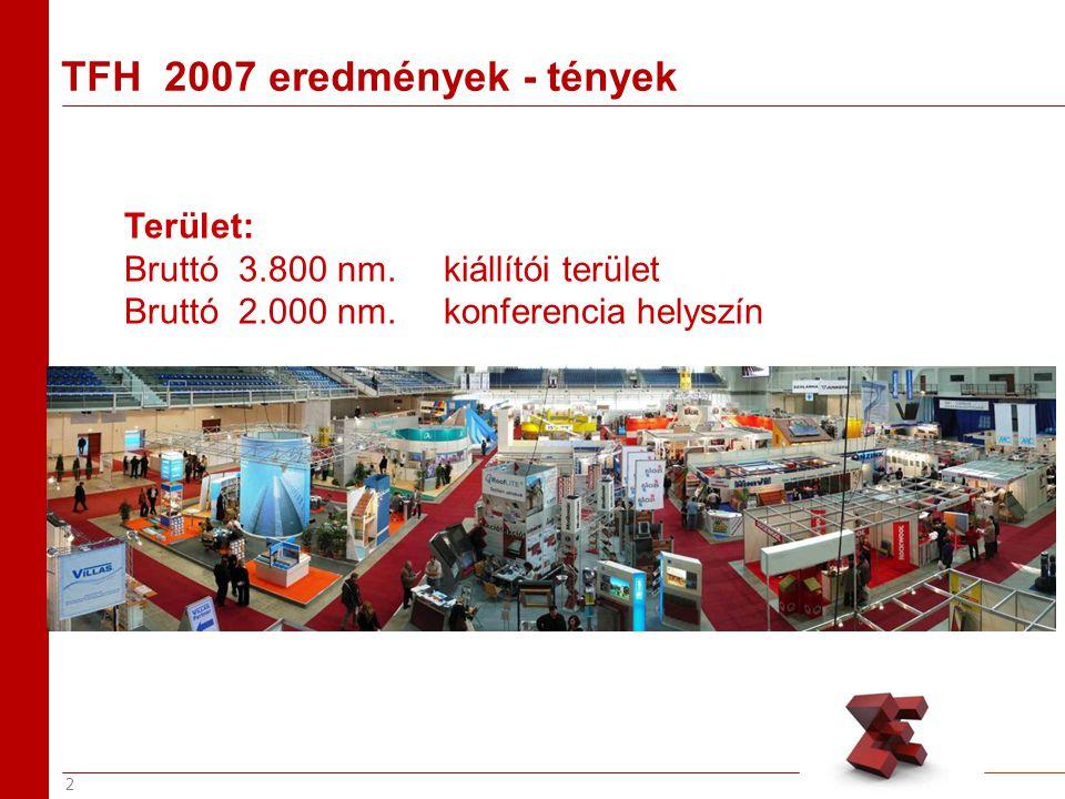 3 TFH 2007 eredmények - tények Kiállítók száma: 88 Szigetelés hő és hang 16 vízszigetelés 38 Homlokzat 24 Tető, tetőszerkezet 35 Falszerkezetek 6 Rögzítéstechnika 1 Szolár technológia 5 Árnyékolástechnika 5 Egyéb 9 db Kivitelezők 13 db