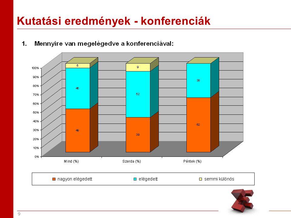 9 Kutatási eredmények - konferenciák