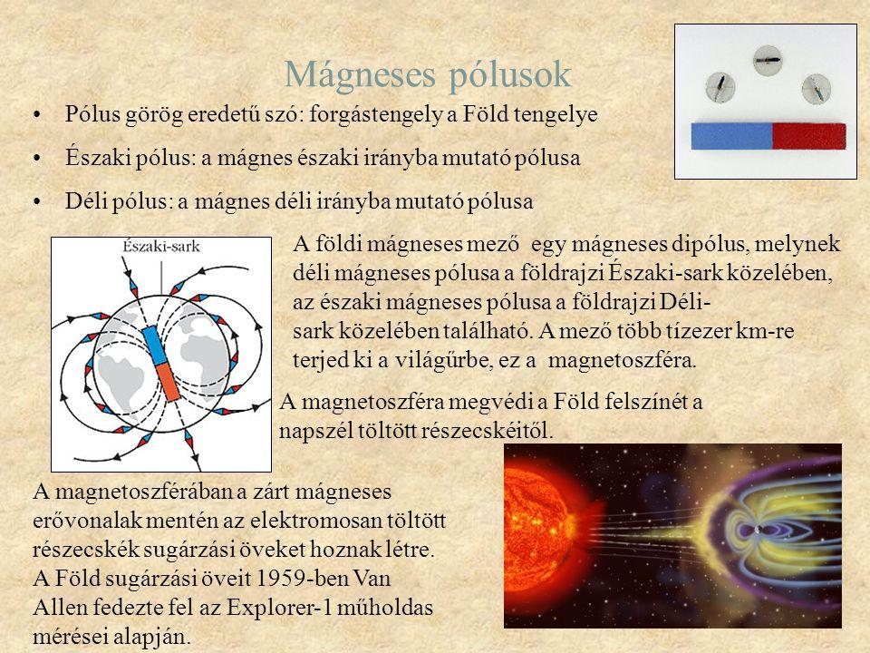 Mágneses pólusok Pólus görög eredetű szó: forgástengely a Föld tengelye Északi pólus: a mágnes északi irányba mutató pólusa Déli pólus: a mágnes déli