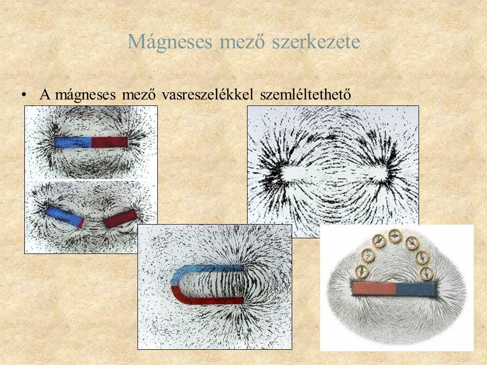 Mágneses mező szerkezete A mágneses mező vasreszelékkel szemléltethető