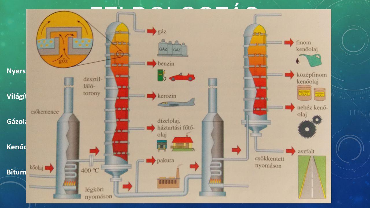 FELDOLGOZÁS, FELHASZNÁLÁS Kőolaj: Nyers benzin, petróleum, könnyűbenzin, nehézbenzin: oldószer,sebbenzin,motorbenzin Világítóolaj (petróleum, kerozin): traktor, repülőgép, rakéta hajtóanyaga, benzingyártás Gázolaj: autók, traktorok, mozdonyok,hajó- és teherautó-motorok hajtóanyaga Kenőolaj(paraffinolaj): alkatrészek kenőanyaga, gyertyagyártás, paraffinviasz Bitumen: útépítés, szigetelés