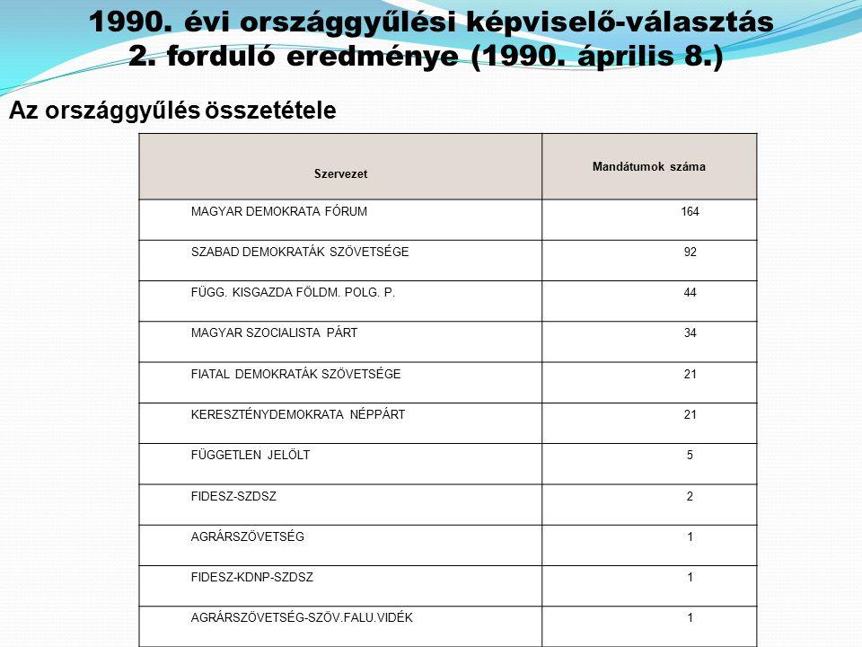 Az országgyűlés összetétele Szervezet Mandátumok száma MAGYAR DEMOKRATA FÓRUM 164 SZABAD DEMOKRATÁK SZÖVETSÉGE 92 FÜGG. KISGAZDA FÖLDM. POLG. P. 44 MA