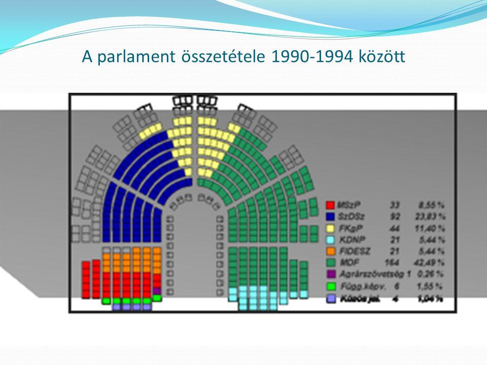 A parlament összetétele 1990-1994 között