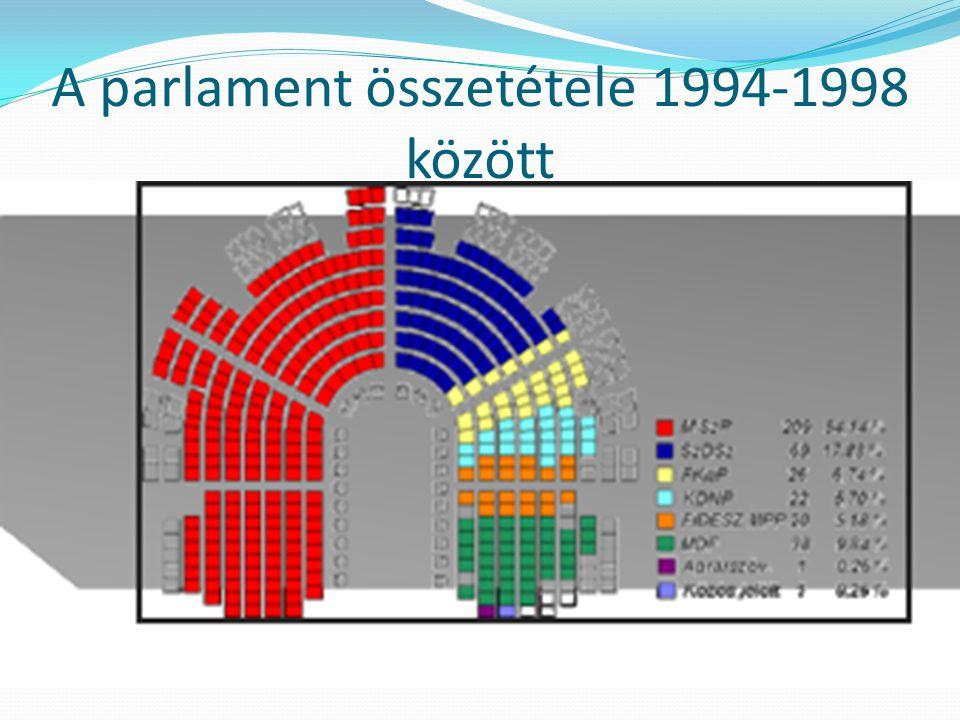 A parlament összetétele 1994-1998 között