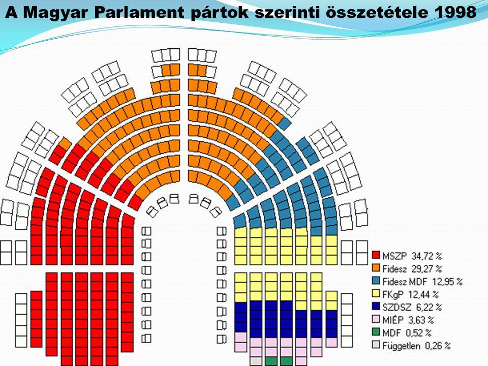 A Magyar Parlament pártok szerinti összetétele 1998