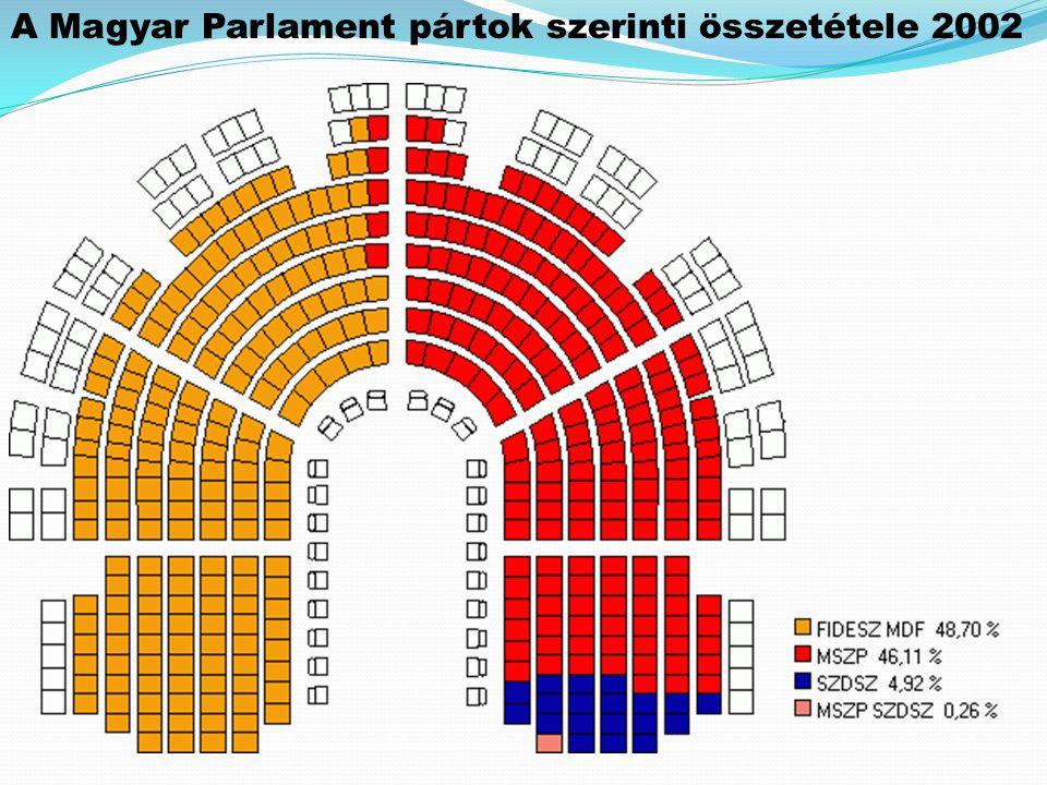 A Magyar Parlament pártok szerinti összetétele 2002