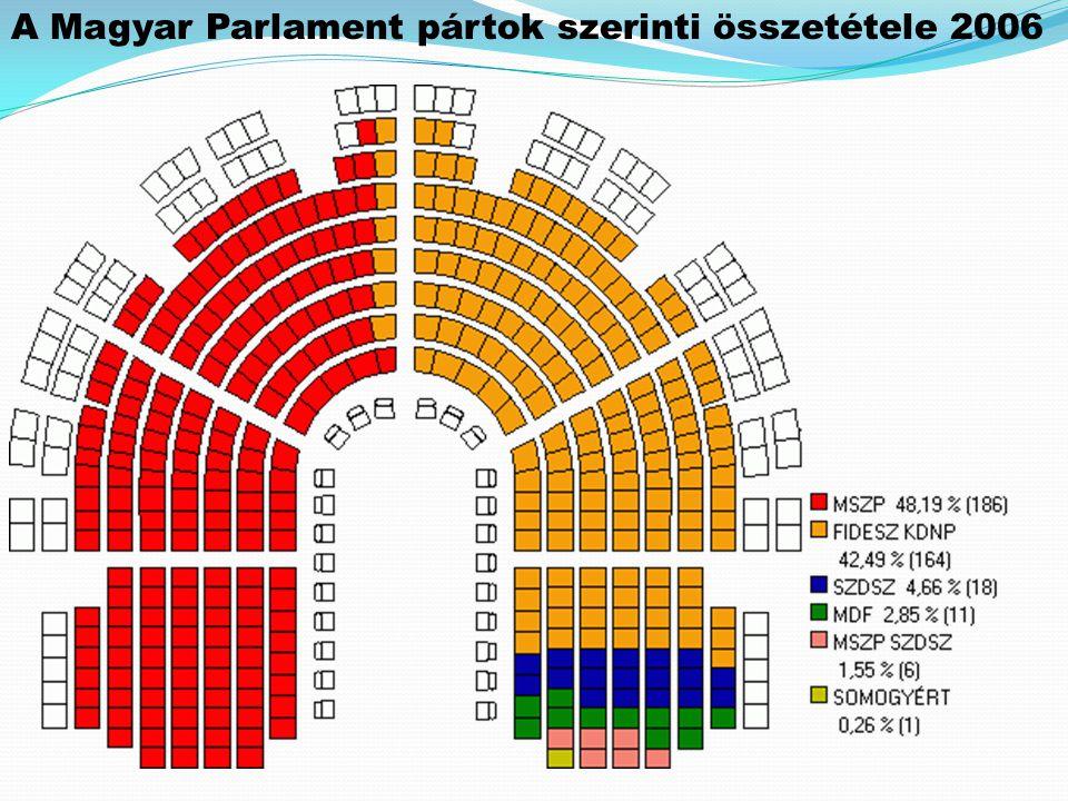 A Magyar Parlament pártok szerinti összetétele 2006