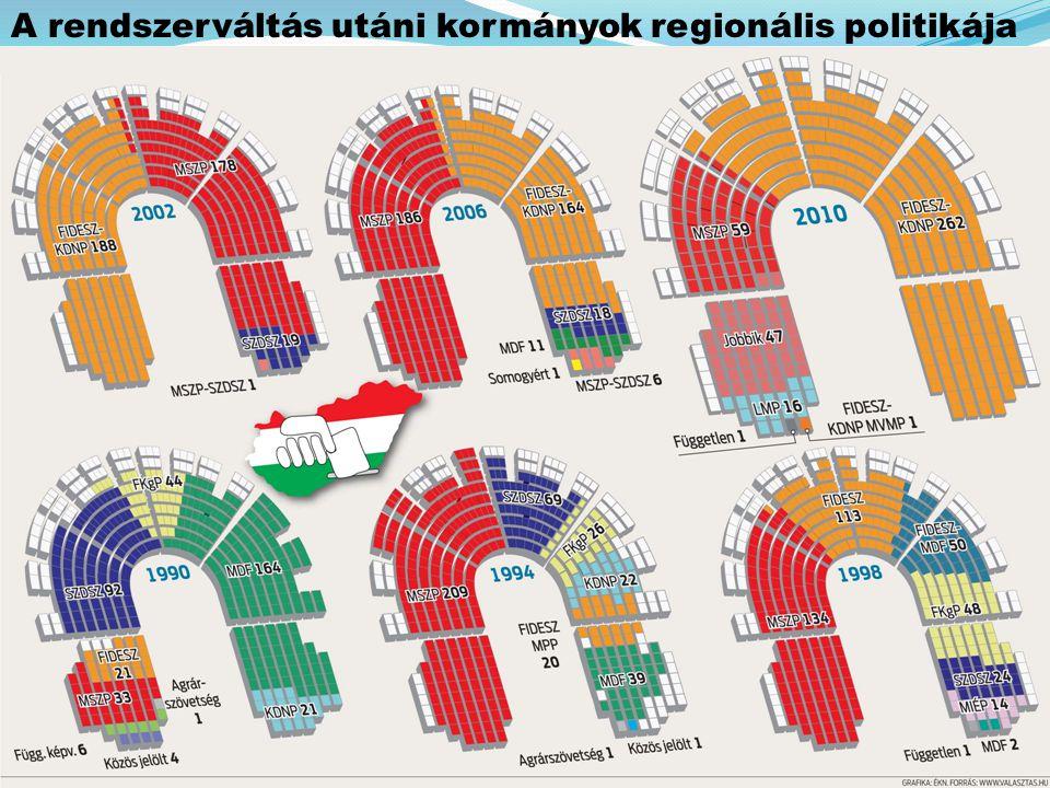 A rendszerváltás utáni kormányok regionális politikája