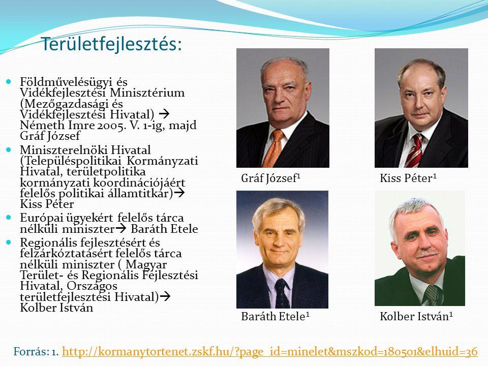 Területfejlesztés: Földművelésügyi és Vidékfejlesztési Minisztérium (Mezőgazdasági és Vidékfejlesztési Hivatal)  Németh Imre 2005. V. 1-ig, majd Gráf