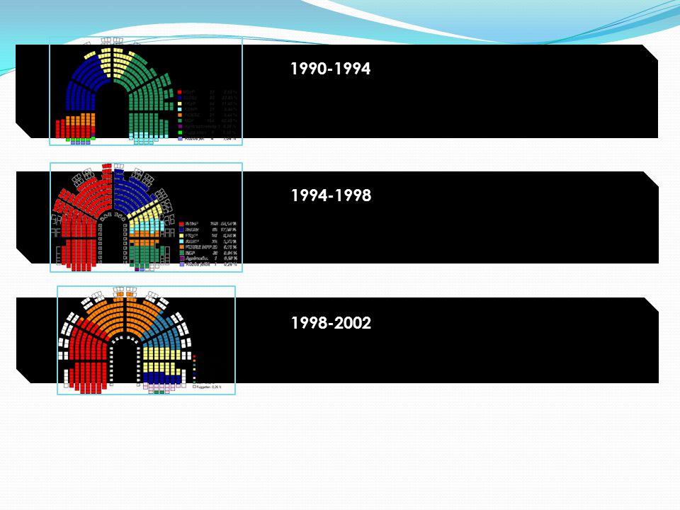 1990-1994 1994-1998 1998-2002