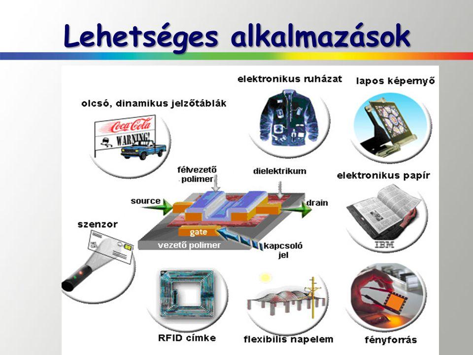 Az OLED lámpák konstrukciója Polimer alapúak: – Anód, átlátszó – Katód, fém – Szerves réteg Kis molekulájú OLED: – Összetettebb rétegszerkezet – Energiaszintek illesztésére, potenciálgát csökkentésére – Elektron/lyuk szállító réteg – Lyuk/elektron blokkoló réteg