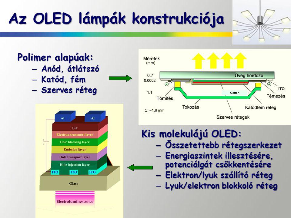 Az OLED lámpák konstrukciója Polimer alapúak: – Anód, átlátszó – Katód, fém – Szerves réteg Kis molekulájú OLED: – Összetettebb rétegszerkezet – Energ