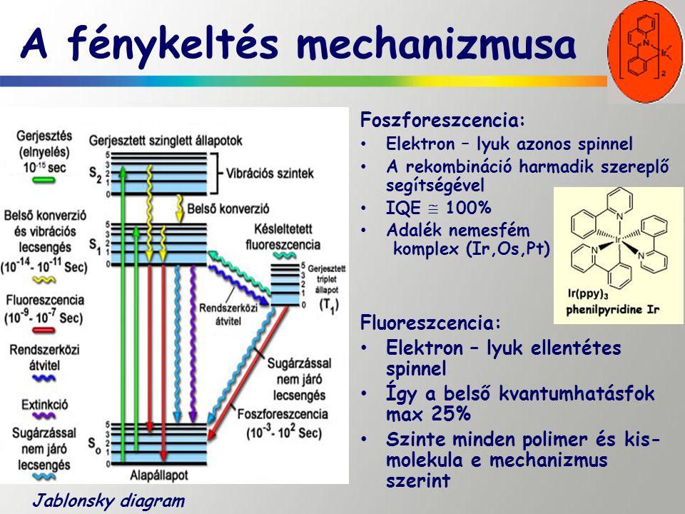A fénykeltés mechanizmusa Foszforeszcencia: Elektron – lyuk azonos spinnel A rekombináció harmadik szereplő segítségével IQE  100% Adalék nemesfém ko