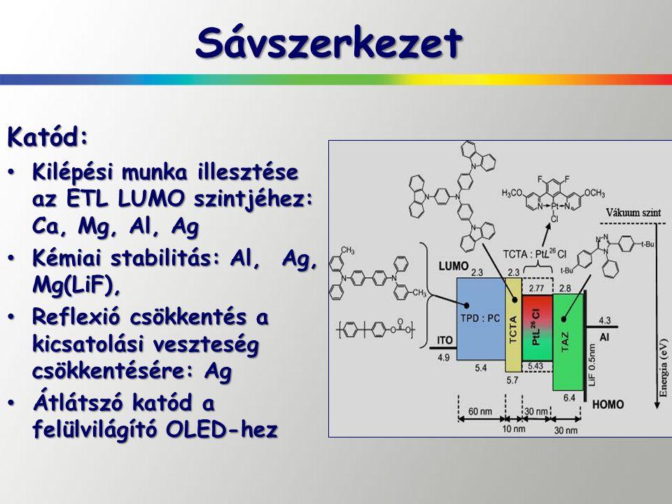 SávszerkezetKatód: Kilépési munka illesztése az ETL LUMO szintjéhez: Ca, Mg, Al, Ag Kilépési munka illesztése az ETL LUMO szintjéhez: Ca, Mg, Al, Ag K