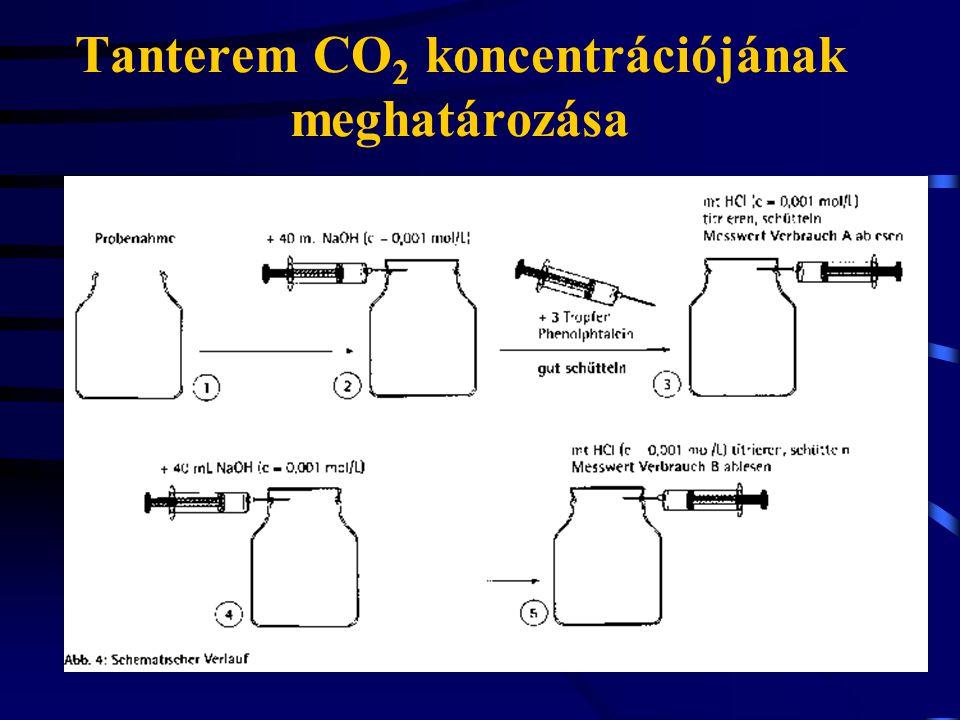 Tanterem CO 2 koncentrációjának meghatározása