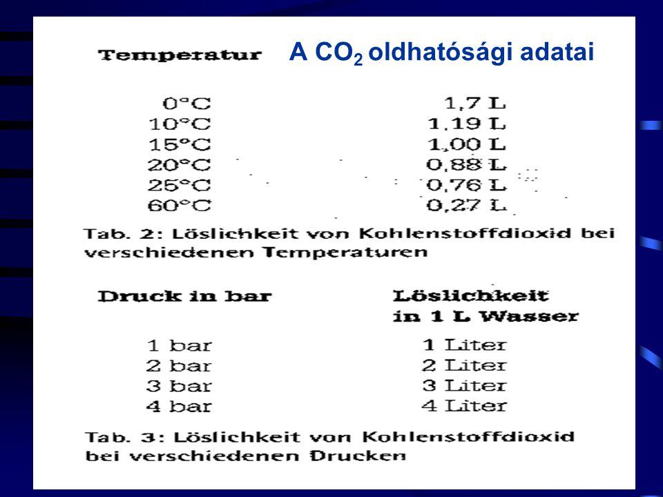 A CO 2 oldhatósági adatai